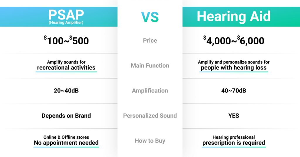 PSAP vs Hearing Aid Infographic Olive Union