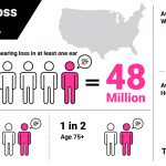 Hearing Loss Statistics in the United States